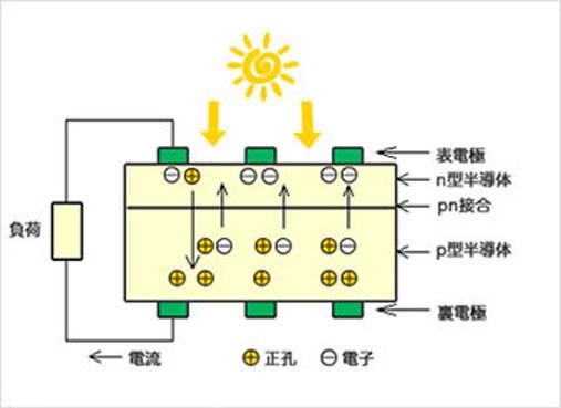 太陽光が発電する仕組みとは